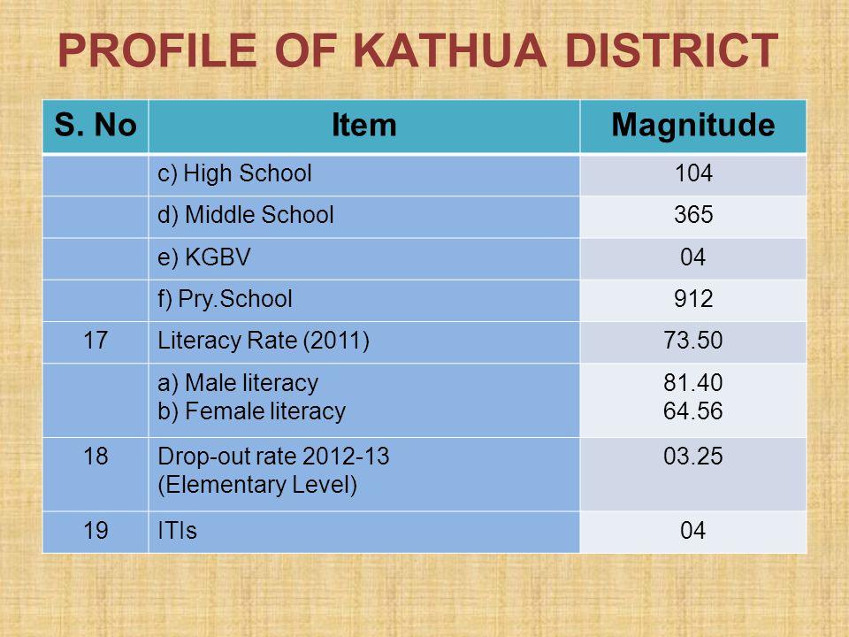 PROFILE OF KATHUA DISTRICT S. NoItemMagnitude c) High School104 d) Middle School365 e) KGBV04 f) Pry.School912 17Literacy Rate (2011)73.50 a) Male lit