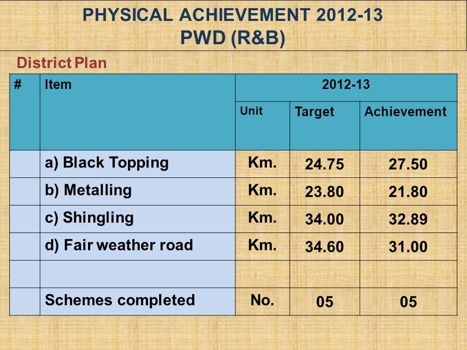 PHYSICAL ACHIEVEMENT 2012-13 PWD (R&B) #Item2012-13 Unit TargetAchievement a) Black ToppingKm. 24.7527.50 b) MetallingKm. 23.8021.80 c) ShinglingKm. 3