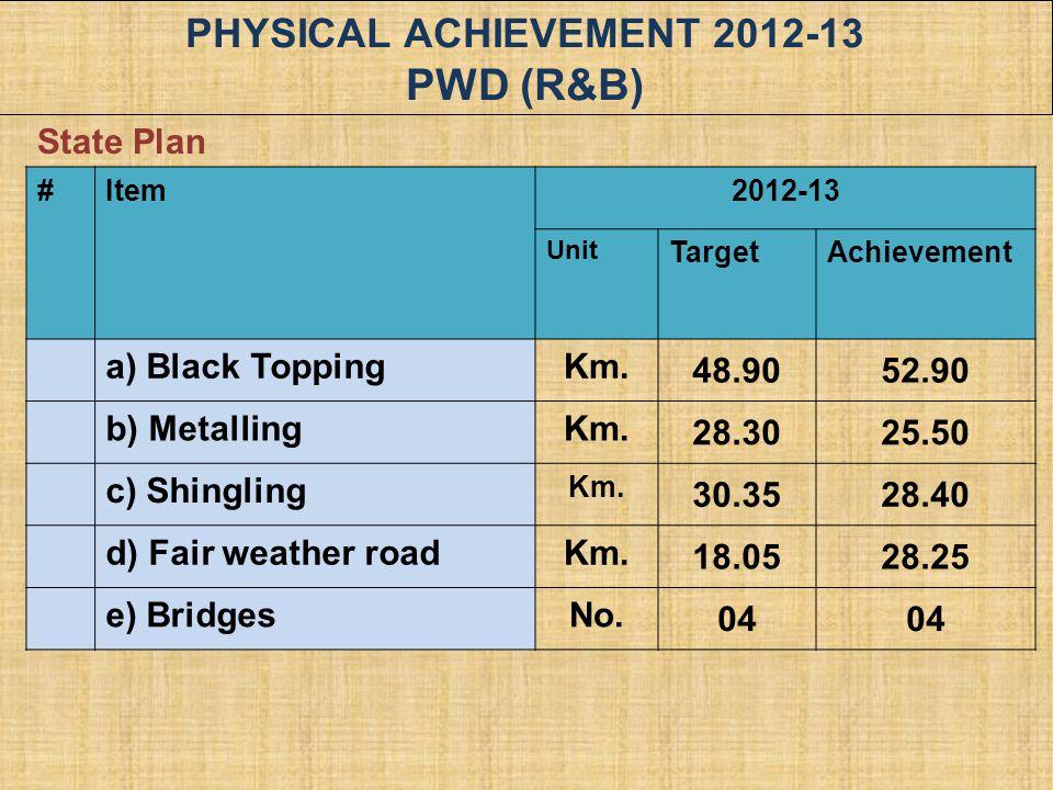 PHYSICAL ACHIEVEMENT 2012-13 PWD (R&B) #Item2012-13 Unit TargetAchievement a) Black ToppingKm. 48.9052.90 b) MetallingKm. 28.3025.50 c) Shingling Km.