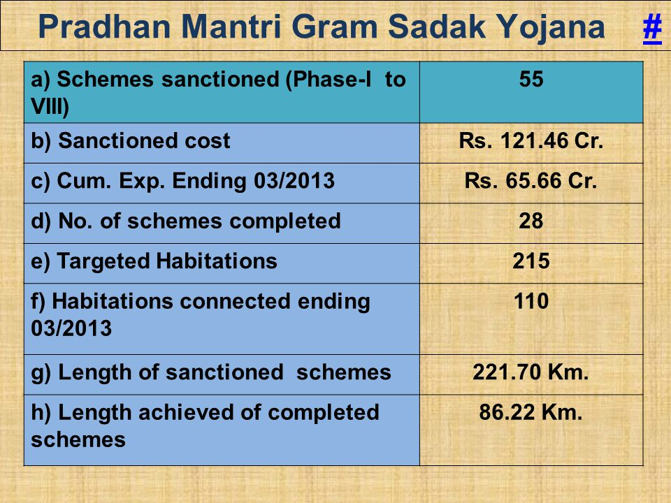 Pradhan Mantri Gram Sadak Yojana ## a) Schemes sanctioned (Phase-I to VIII) 55 b) Sanctioned costRs. 121.46 Cr. c) Cum. Exp. Ending 03/2013Rs. 65.66 C