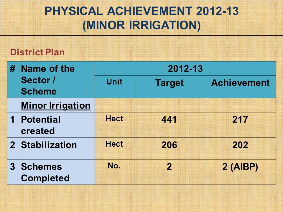 PHYSICAL ACHIEVEMENT 2012-13 (MINOR IRRIGATION) #Name of the Sector / Scheme 2012-13 Unit TargetAchievement Minor Irrigation 1Potential created Hect 4