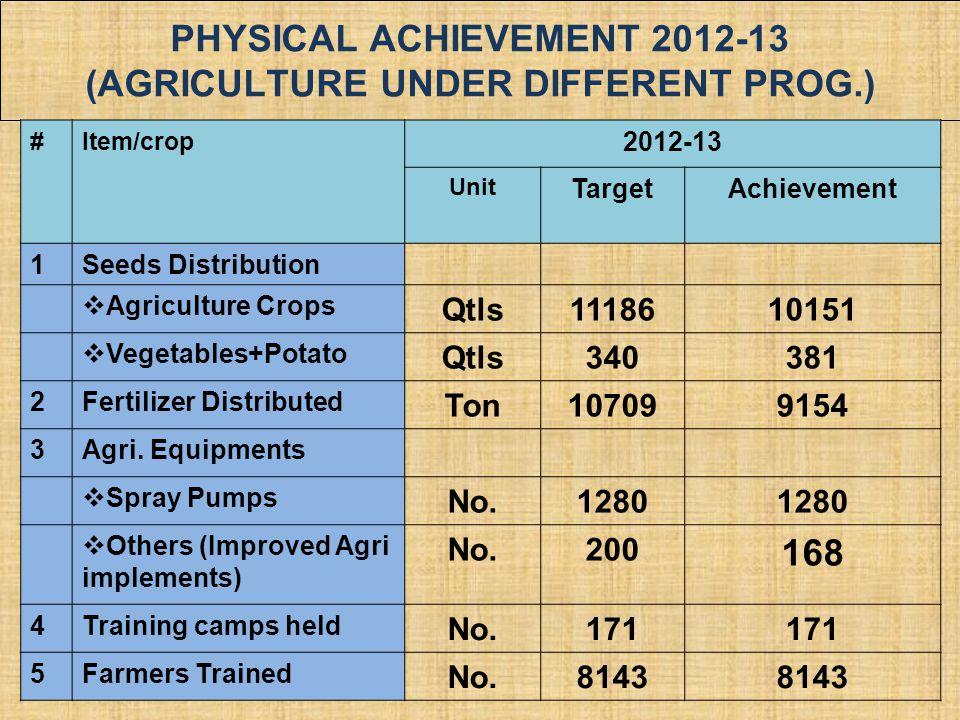PHYSICAL ACHIEVEMENT 2012-13 (AGRICULTURE UNDER DIFFERENT PROG.) #Item/crop 2012-13 Unit TargetAchievement 1Seeds Distribution  Agriculture Crops Qtl