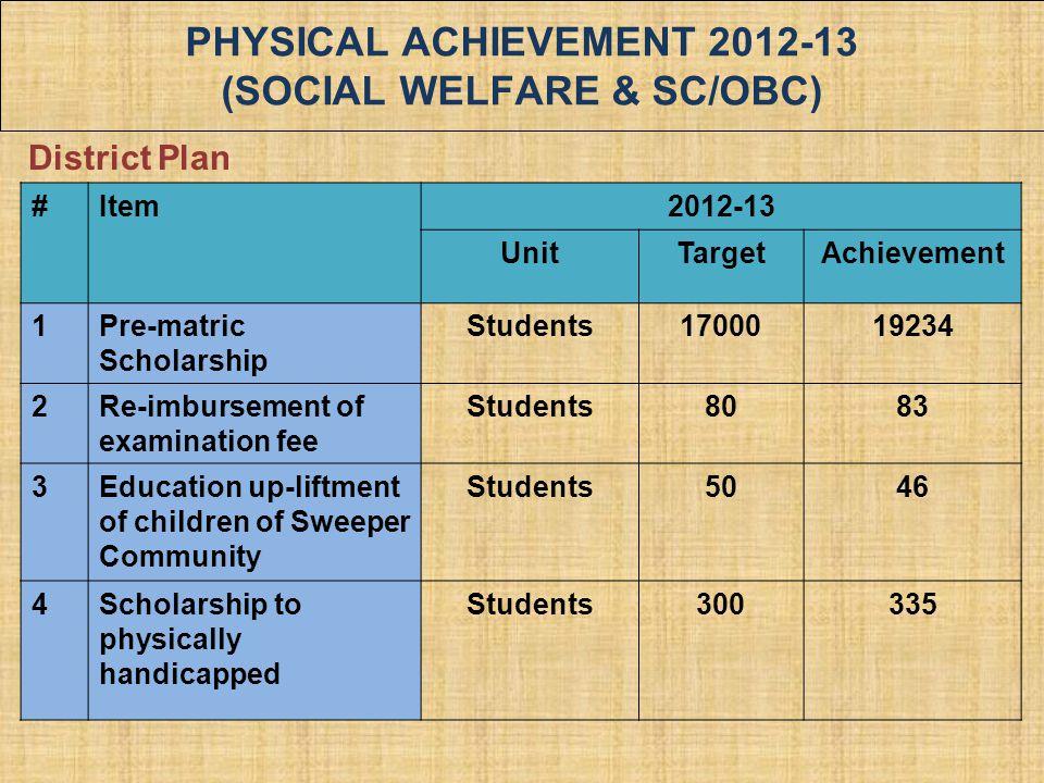 PHYSICAL ACHIEVEMENT 2012-13 (SOCIAL WELFARE & SC/OBC) #Item2012-13 UnitTargetAchievement 1Pre-matric Scholarship Students1700019234 2Re-imbursement o