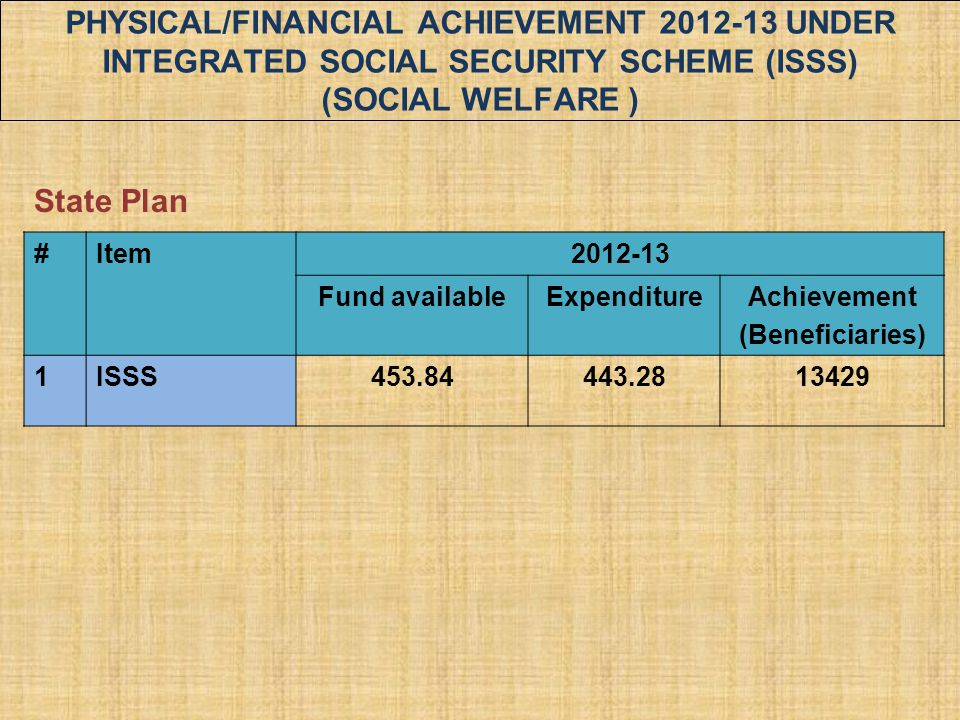 #Item2012-13 Fund availableExpenditureAchievement (Beneficiaries) 1ISSS453.84443.2813429 State Plan PHYSICAL/FINANCIAL ACHIEVEMENT 2012-13 UNDER INTEG