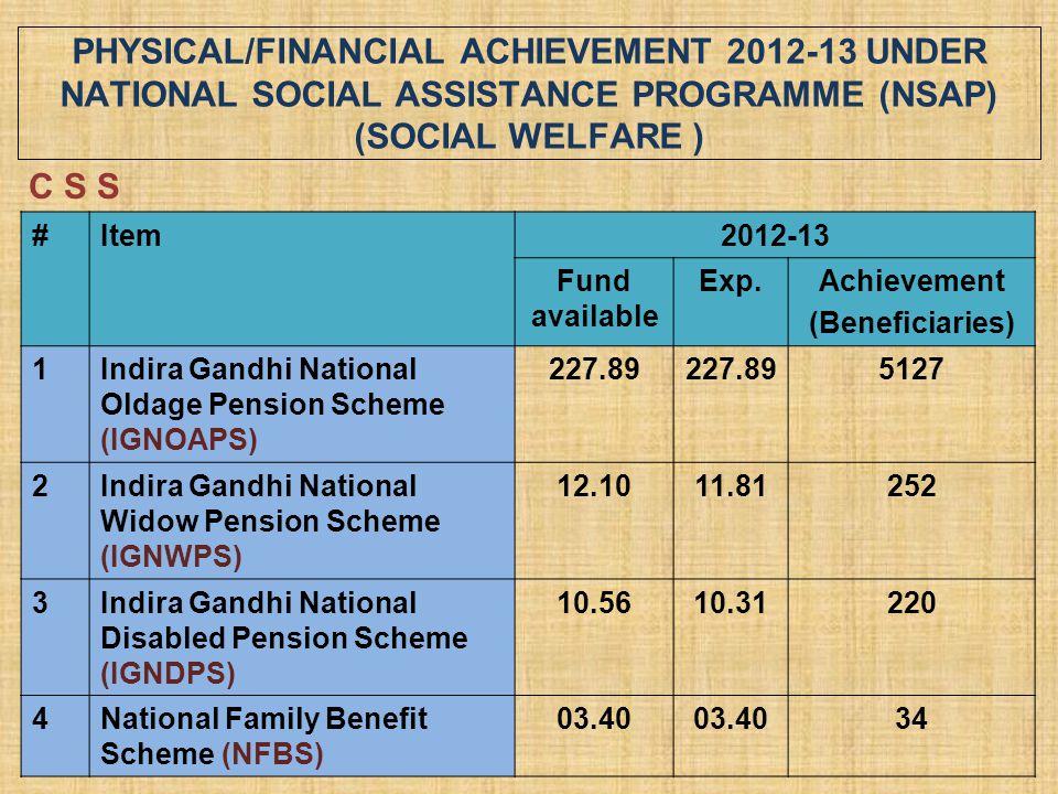 PHYSICAL/FINANCIAL ACHIEVEMENT 2012-13 UNDER NATIONAL SOCIAL ASSISTANCE PROGRAMME (NSAP) (SOCIAL WELFARE ) #Item2012-13 Fund available Exp.Achievement