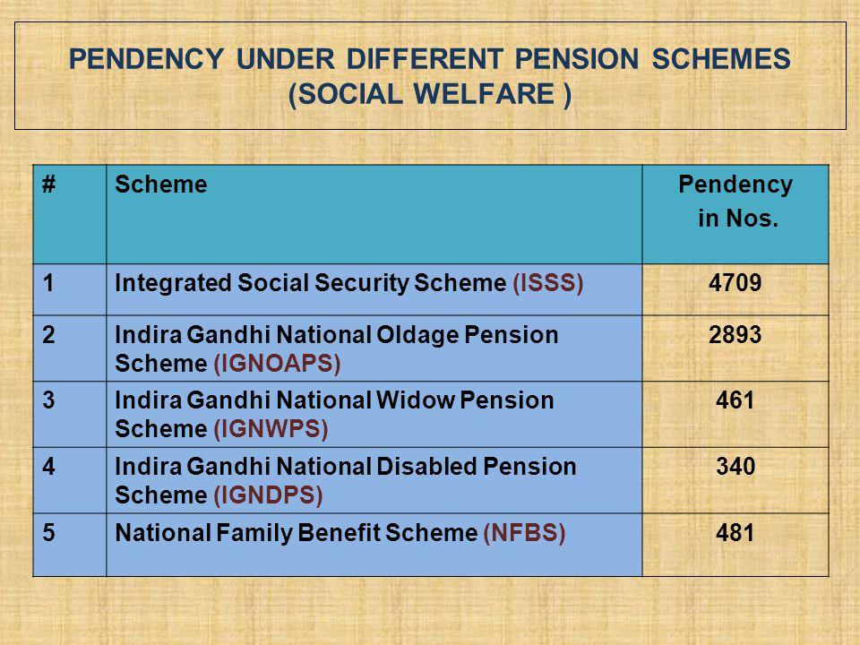 PENDENCY UNDER DIFFERENT PENSION SCHEMES (SOCIAL WELFARE ) #SchemePendency in Nos. 1Integrated Social Security Scheme (ISSS)4709 2Indira Gandhi Nation
