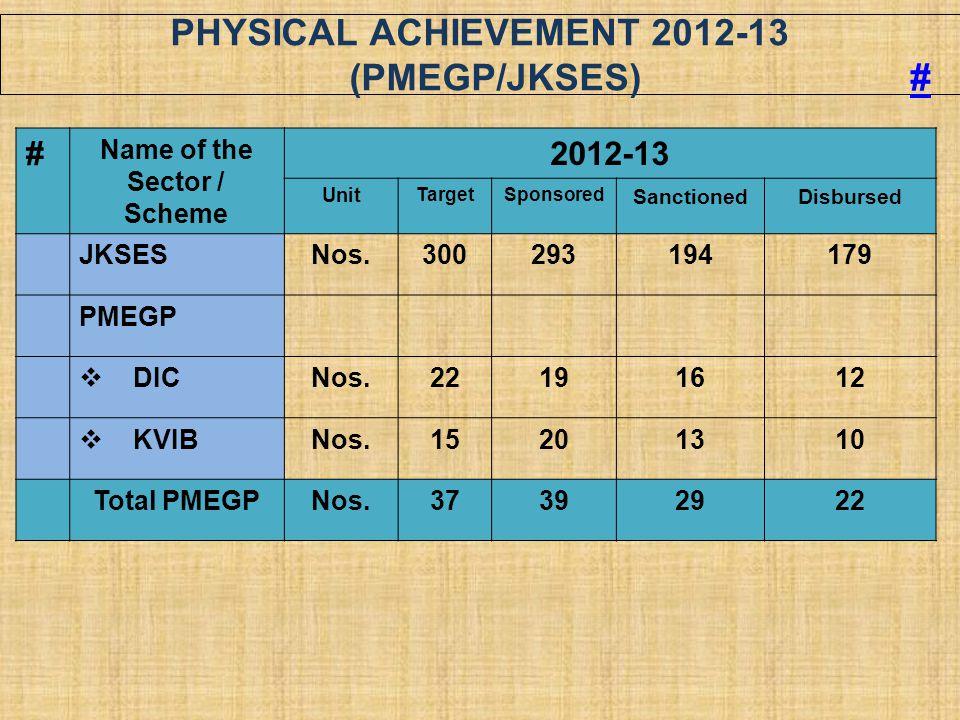 PHYSICAL ACHIEVEMENT 2012-13 (PMEGP/JKSES) ## # Name of the Sector / Scheme 2012-13 Unit TargetSponsored SanctionedDisbursed JKSESNos.300293194179 PME