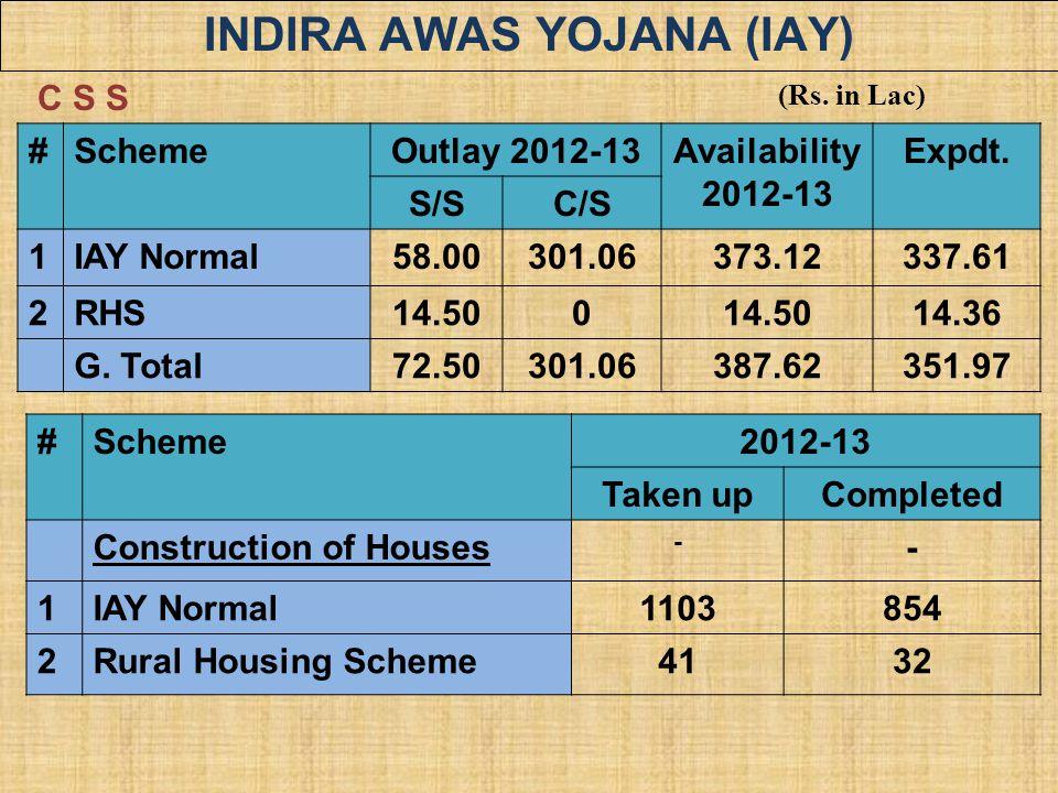 INDIRA AWAS YOJANA (IAY) #SchemeOutlay 2012-13Availability 2012-13 Expdt. S/SC/S 1IAY Normal58.00301.06373.12337.61 2RHS14.500 14.36 G. Total72.50301.