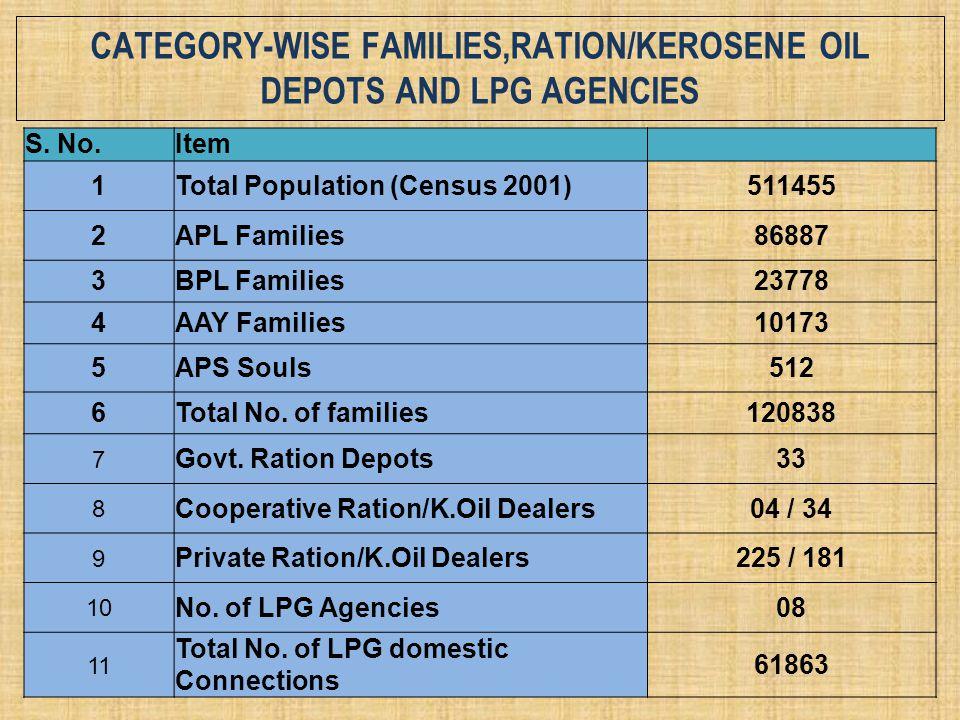 CATEGORY-WISE FAMILIES,RATION/KEROSENE OIL DEPOTS AND LPG AGENCIES S. No.Item 1Total Population (Census 2001)511455 2APL Families86887 3BPL Families23