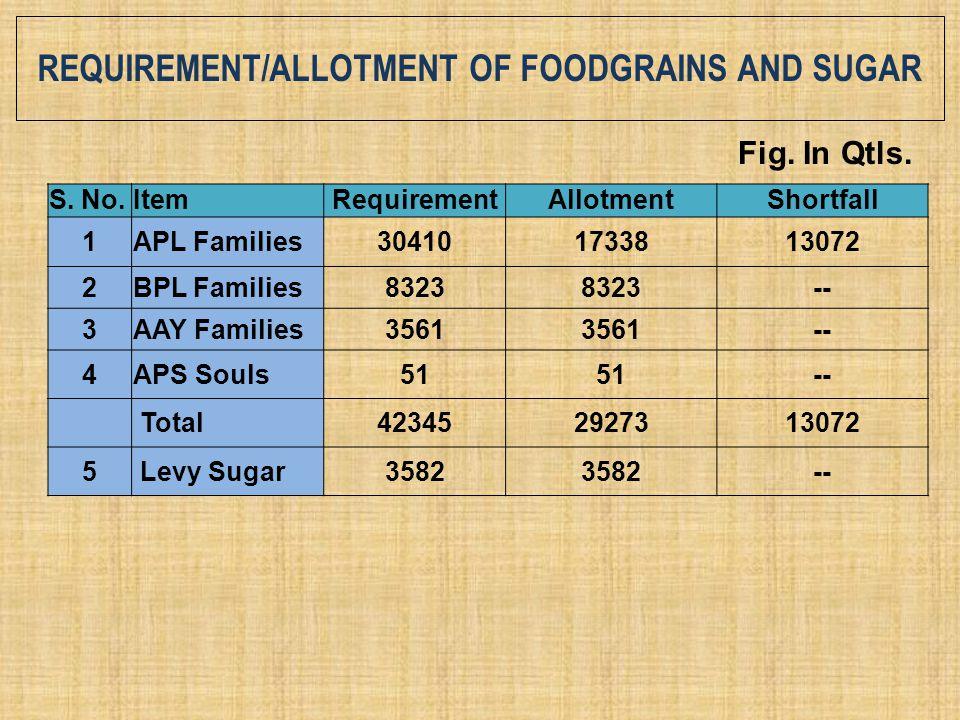 REQUIREMENT/ALLOTMENT OF FOODGRAINS AND SUGAR S. No.ItemRequirementAllotmentShortfall 1APL Families304101733813072 2BPL Families8323 -- 3AAY Families3