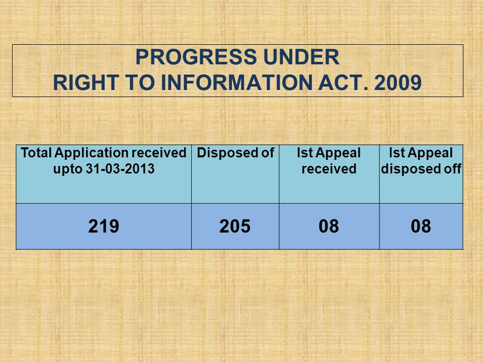 PROGRESS UNDER RIGHT TO INFORMATION ACT. 2009 Total Application received upto 31-03-2013 Disposed ofIst Appeal received Ist Appeal disposed off 219205
