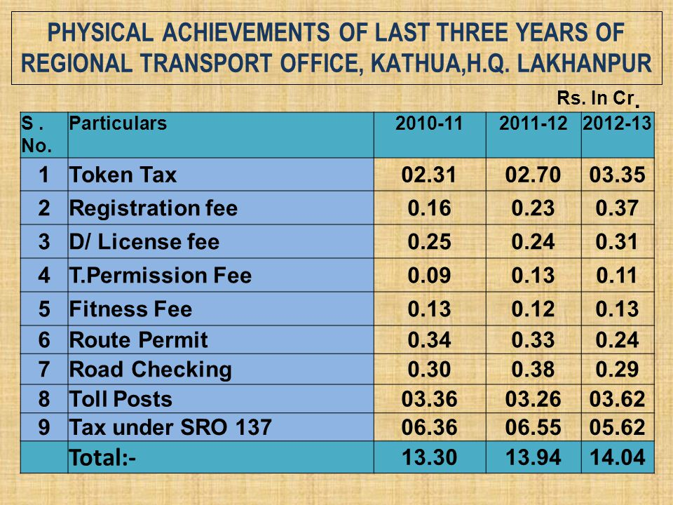 PHYSICAL ACHIEVEMENTS OF LAST THREE YEARS OF REGIONAL TRANSPORT OFFICE, KATHUA,H.Q. LAKHANPUR S. No. Particulars2010-112011-122012-13 1Token Tax02.310