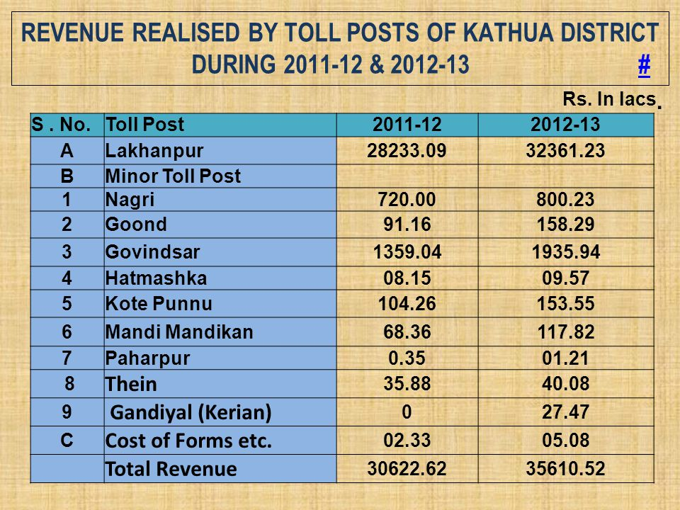 REVENUE REALISED BY TOLL POSTS OF KATHUA DISTRICT DURING 2011-12 & 2012-13 ## S. No.Toll Post2011-122012-13 ALakhanpur28233.0932361.23 BMinor Toll Pos