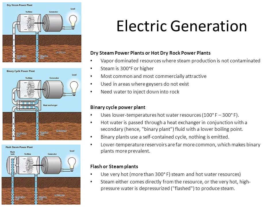Electric Generation Dry Steam Power Plants or Hot Dry Rock Power Plants Vapor dominated resources where steam production is not contaminated Steam is 300°F or higher Most common and most commercially attractive Used in areas where geysers do not exist Need water to inject down into rock Binary cycle power plant Uses lower-temperatures hot water resources (100° F – 300° F).