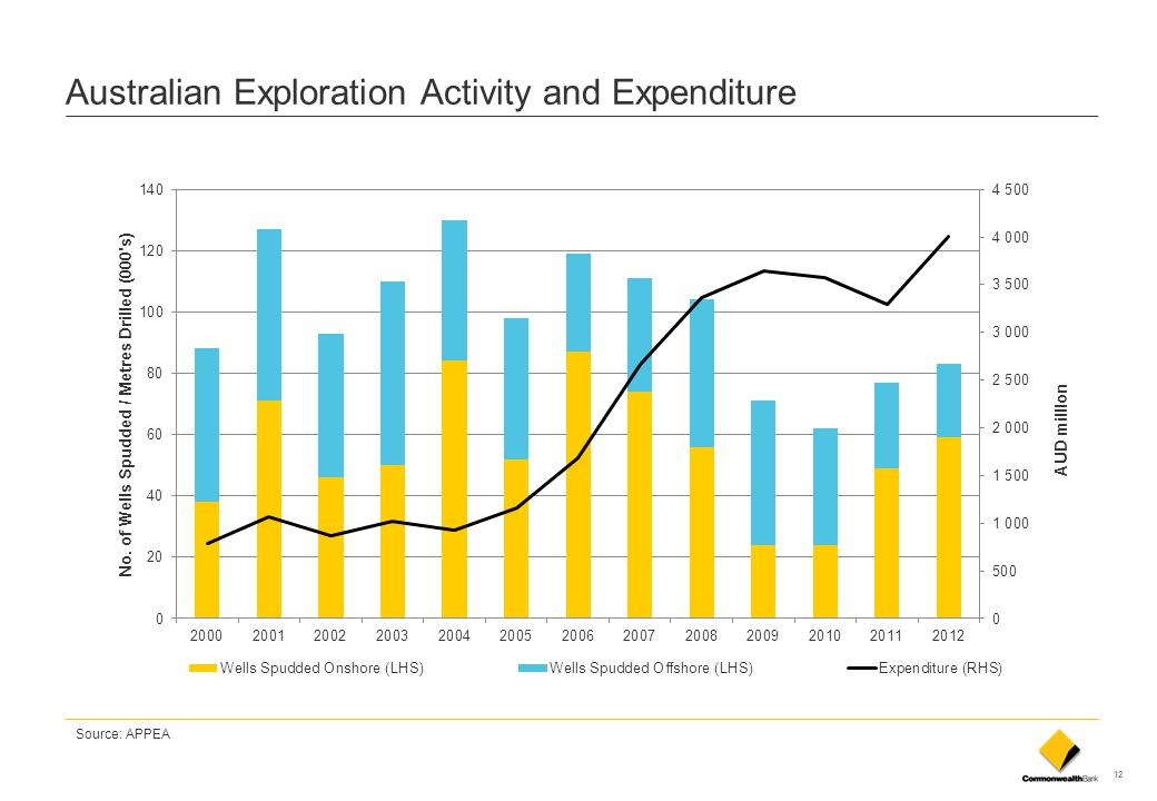 12 Australian Exploration Activity and Expenditure Source: APPEA