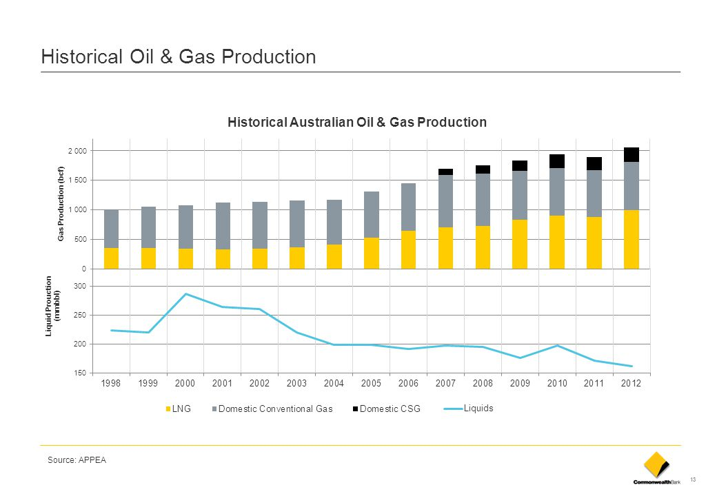 13 Historical Oil & Gas Production Source: APPEA