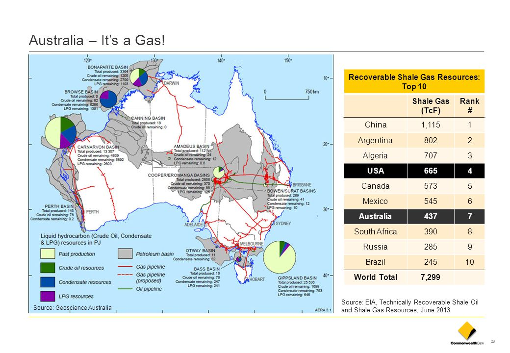 20 Australia – It's a Gas! Source: EIA, Technically Recoverable Shale Oil and Shale Gas Resources, June 2013 Recoverable Shale Gas Resources: Top 10 S