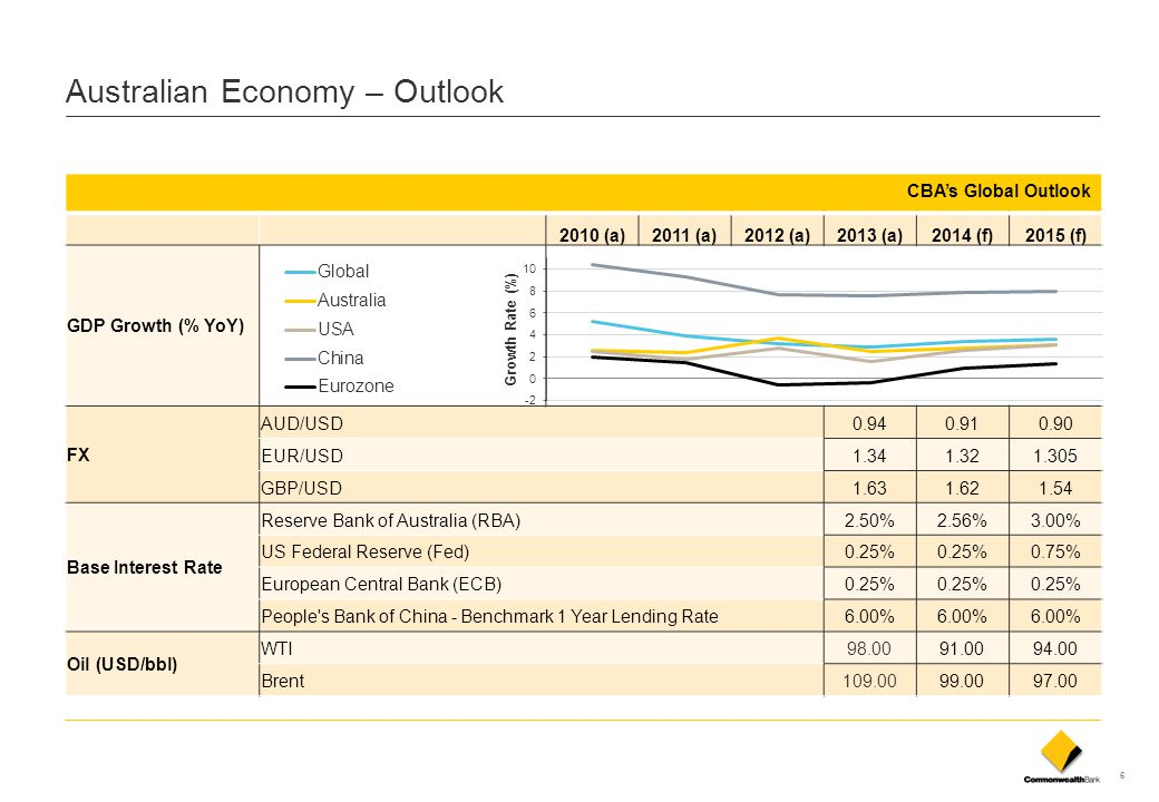 7 Natural Resources Economic Data Source: CBA