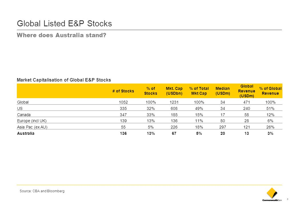 9 Australian E&Ps by Market Capitalisation (AUDm) Source: CBA and Bloomberg ASIA