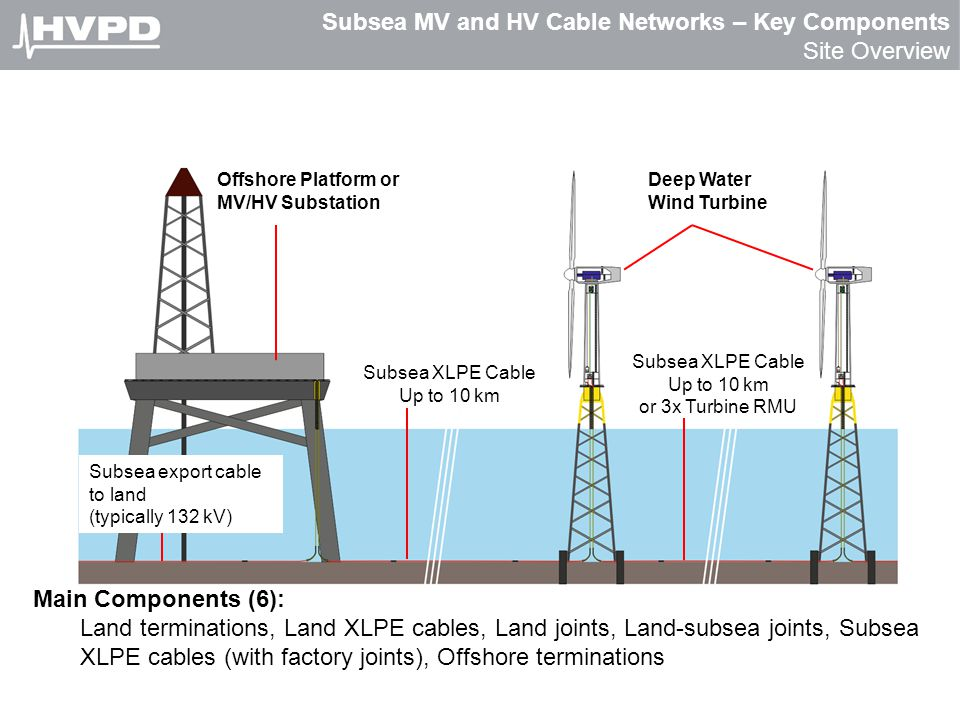 Subsea MV and HV Cable Networks – Key Components Site Overview Offshore Platform or MV/HV Substation Deep Water Wind Turbine Subsea XLPE Cable Up to 1