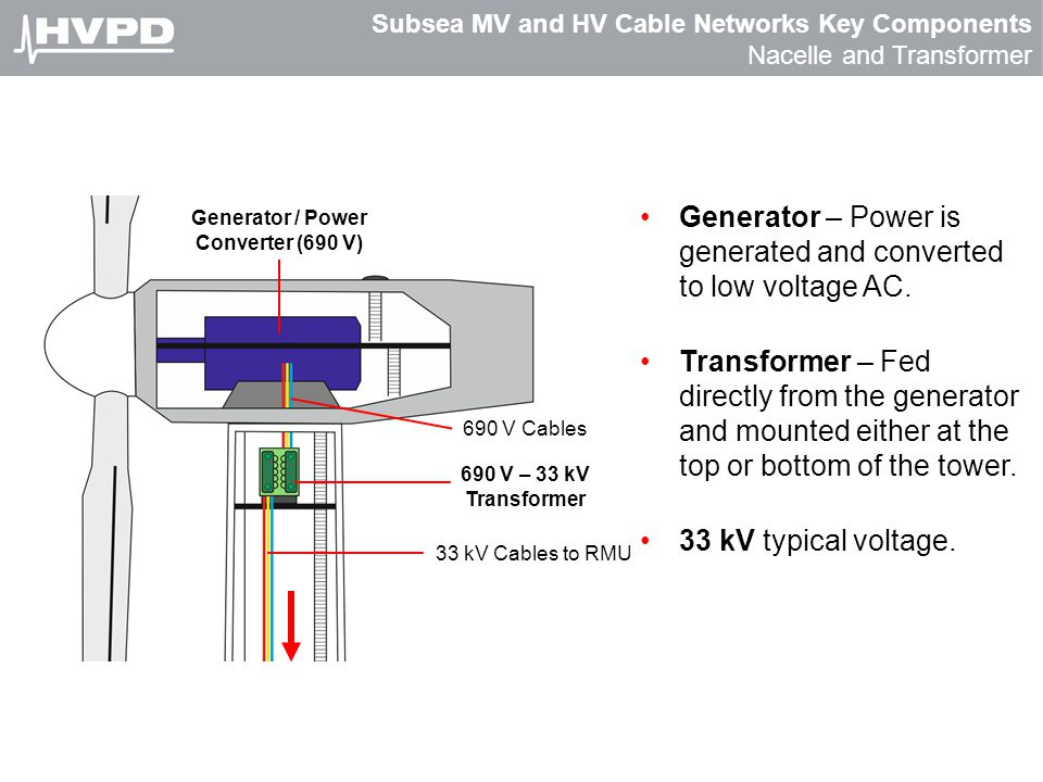 Subsea MV and HV Cable Networks Key Components Nacelle and Transformer Generator / Power Converter (690 V) 33 kV Cables to RMU 690 V Cables 690 V – 33