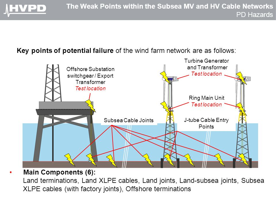 The Weak Points within the Subsea MV and HV Cable Networks PD Hazards Offshore Substation switchgear / Export Transformer Test location J-tube Cable E