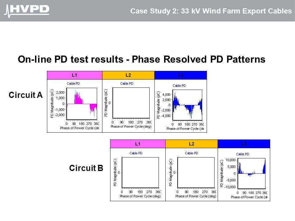 Case Study 2: 33 kV Wind Farm Export Cables On-line PD test results - Phase Resolved PD Patterns L1L2L3 L1L2L3 Circuit A Circuit B