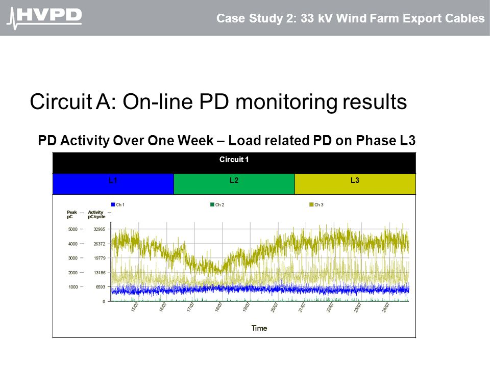 Case Study 2: 33 kV Wind Farm Export Cables Circuit A: On-line PD monitoring results PD Activity Over One Week – Load related PD on Phase L3 Circuit 1