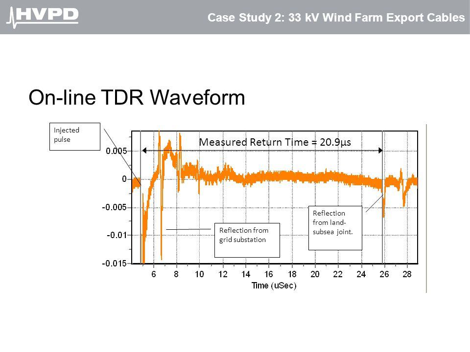 Case Study 2: 33 kV Wind Farm Export Cables On-line TDR Waveform Injected pulse Reflection from land- subsea joint. Reflection from grid substation Me