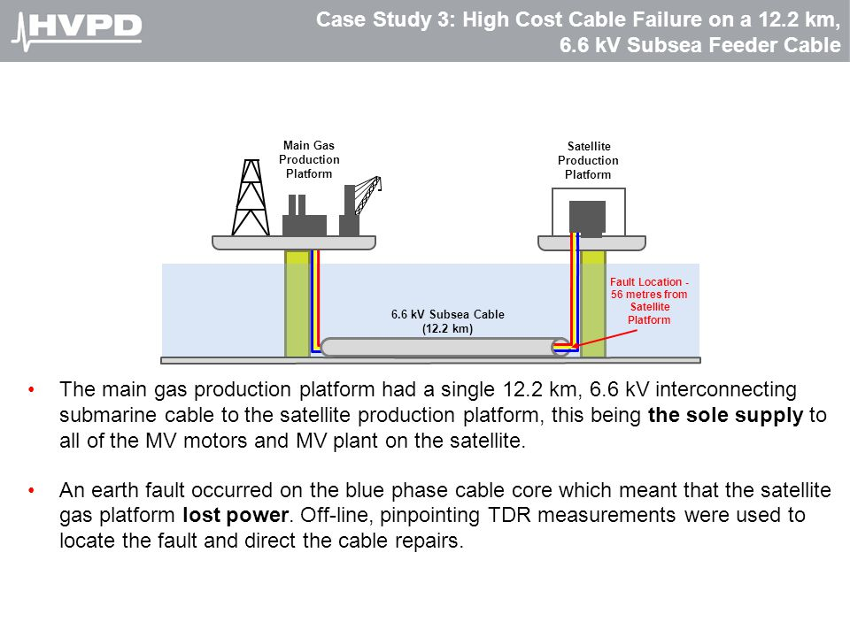 Case Study 3: High Cost Cable Failure on a 12.2 km, 6.6 kV Subsea Feeder Cable The main gas production platform had a single 12.2 km, 6.6 kV interconn