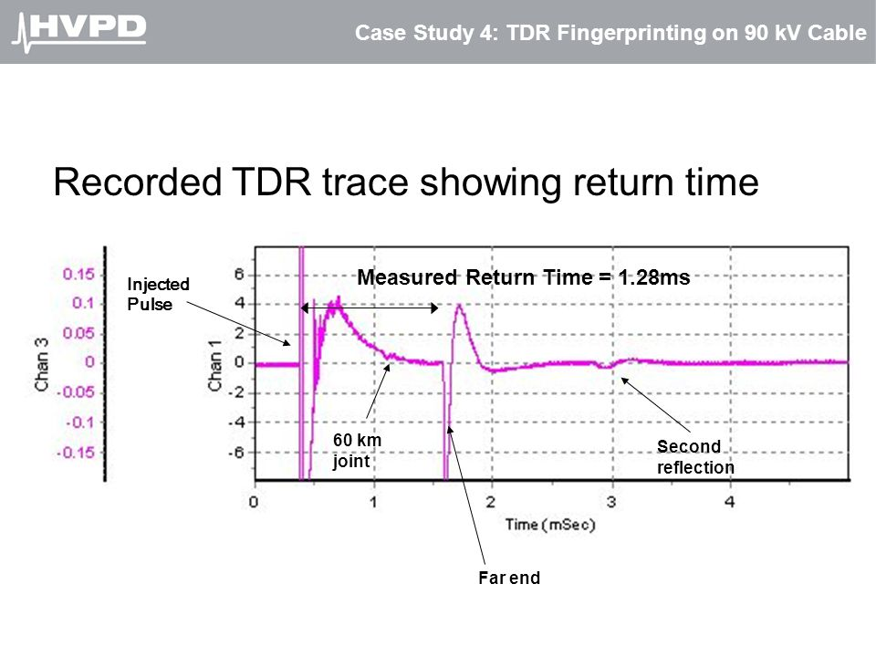 Case Study 4: TDR Fingerprinting on 90 kV Cable Recorded TDR trace showing return time 60 km joint Far end Second reflection Injected Pulse Measured R