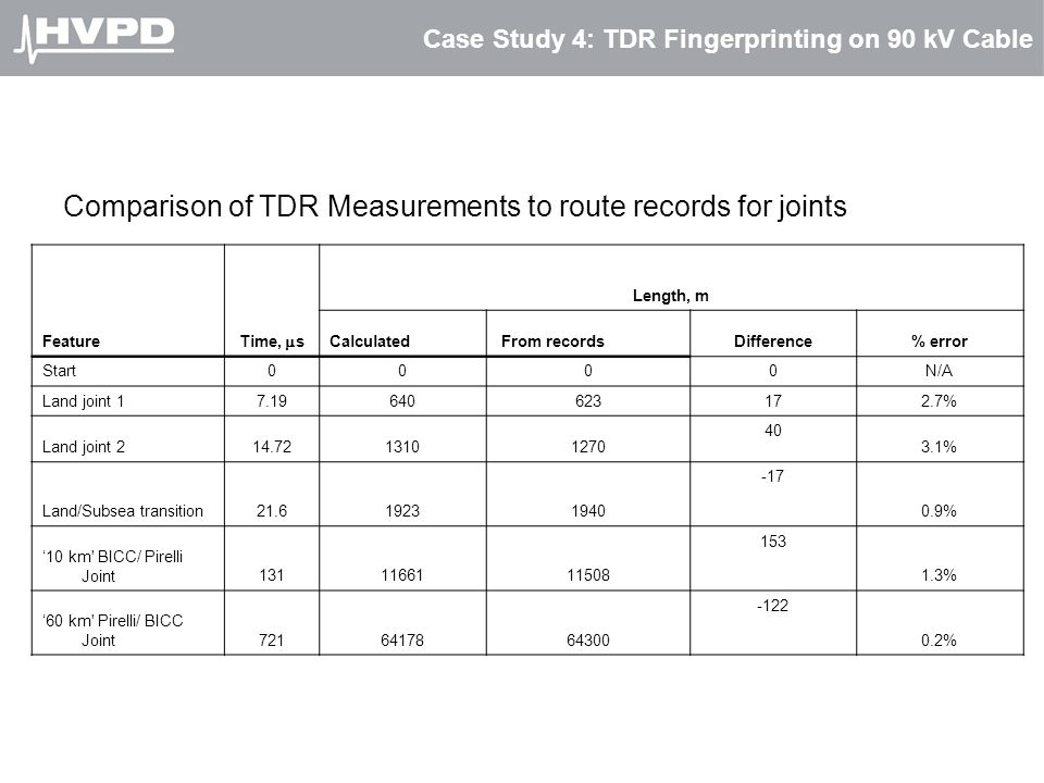 Case Study 4: TDR Fingerprinting on 90 kV Cable Comparison of TDR Measurements to route records for joints Feature Time,  s Length, m Calculated From