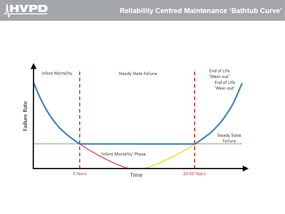 Reliability Centred Maintenance 'Bathtub Curve' Steady State Failure 'Infant Mortality' Phase End of Life 'Wear-out' 3 Years20-50 Years Infant Mortali