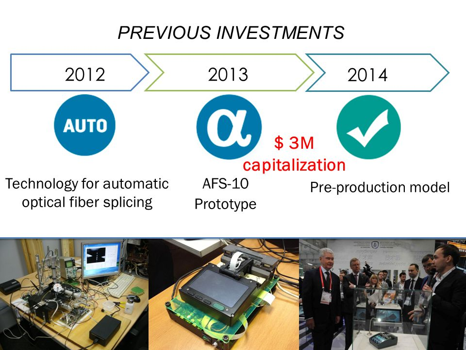 PREVIOUS INVESTMENTS Technology for automatic optical fiber splicing AFS-10 Prototype Pre-production model 20122013 2014 $ 3M capitalization