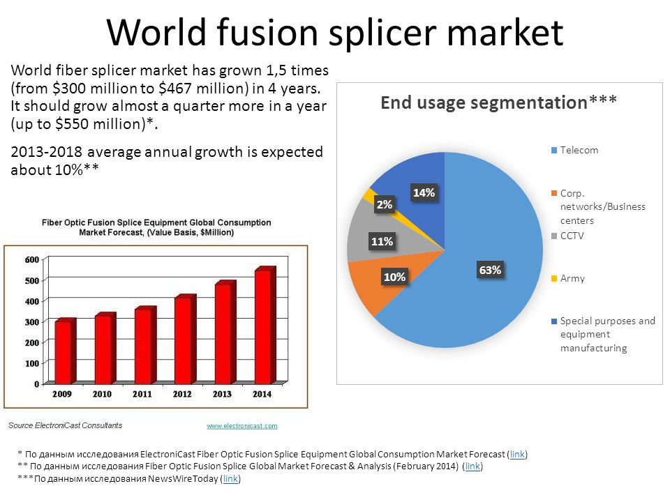 World fusion splicer market World fiber splicer market has grown 1,5 times (from $300 million to $467 million) in 4 years. It should grow almost a qua