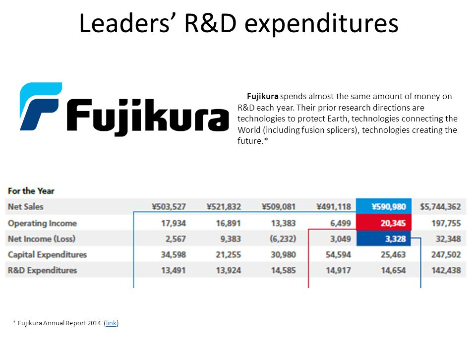 Leaders' R&D expenditures Fujikura spends almost the same amount of money on R&D each year. Their prior research directions are technologies to protec