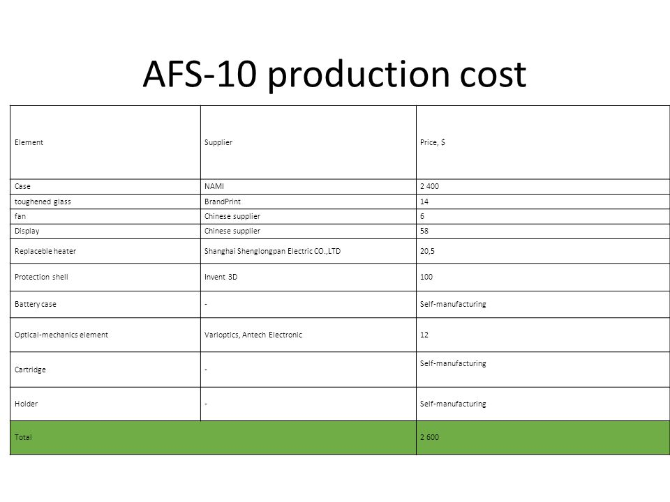 AFS-10 production cost ElementSupplierPrice, $ CaseNAMI2 400 toughened glassBrandPrint14 fanChinese supplier6 DisplayChinese supplier58 Replaceble hea