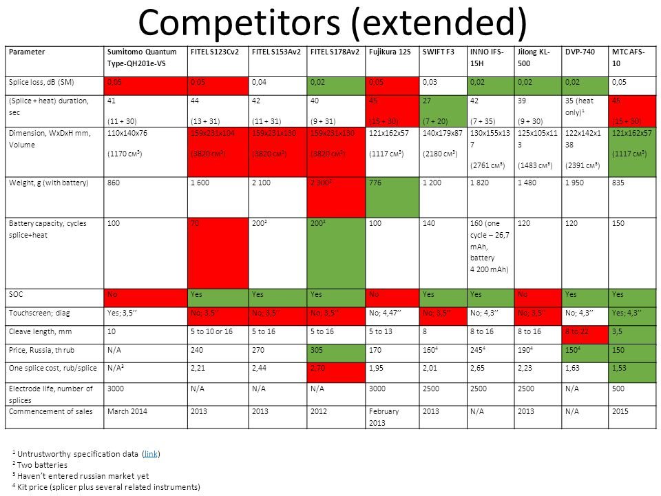 Competitors (extended) Parameter Sumitomo Quantum Type-QH201e-VS FITEL S123Cv2FITEL S153Av2FITEL S178Av2Fujikura 12SSWIFT F3 INNO IFS- 15H Jilong KL-