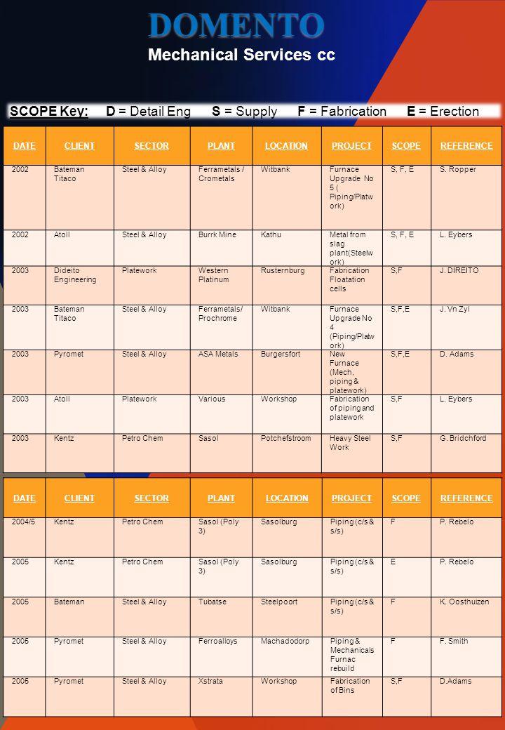 DATECLIENTSECTORPLANTLOCATIONPROJECTSCOPEREFERENCE 2002Bateman Titaco Steel & AlloyFerrametals / Crometals WitbankFurnace Upgrade No 5 ( Piping/Platw