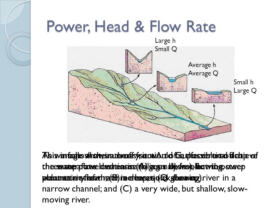 Power, Head & Flow Rate This image shows a cross-section of surface run-off at three separate locations: (A) a small, fast-flowing, steep mountain stream; (B) a deep, quick flowing river in a narrow channel; and (C) a very wide, but shallow, slow- moving river.