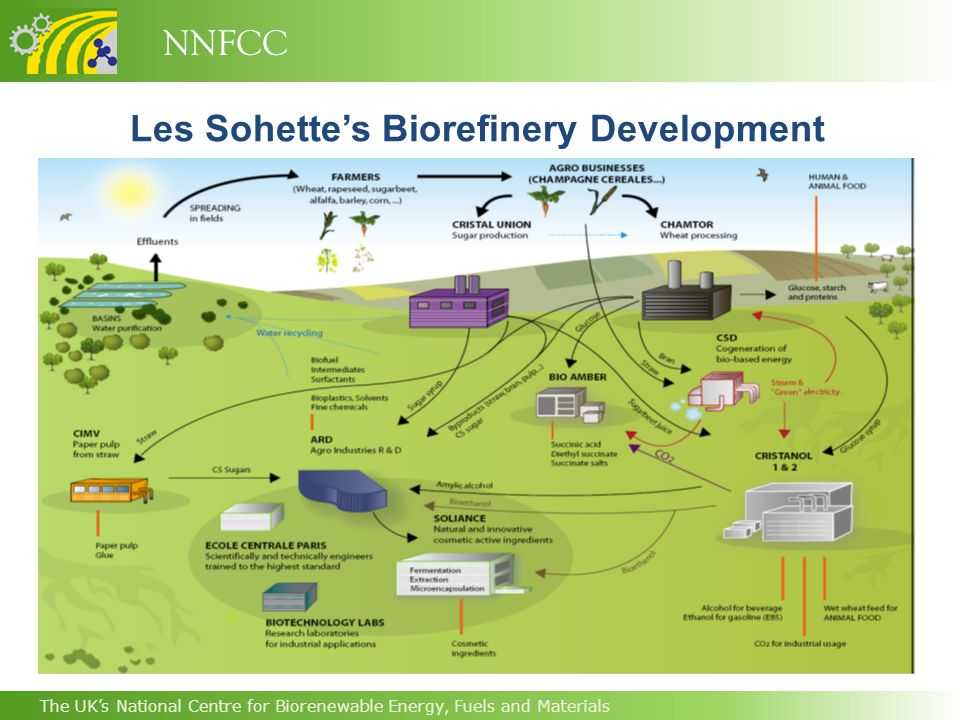 NNFCC The UK's National Centre for Biorenewable Energy, Fuels and Materials Les Sohette's Biorefinery Development