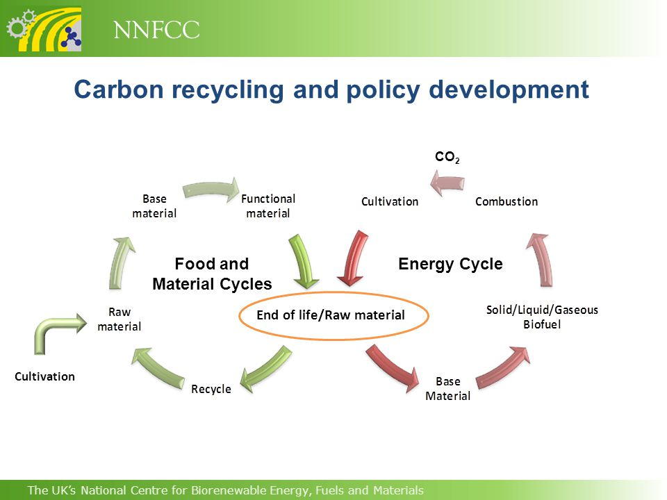 NNFCC The UK's National Centre for Biorenewable Energy, Fuels and Materials CO 2 Cultivation Food and Material Cycles Energy Cycle End of life/Raw material Carbon recycling and policy development