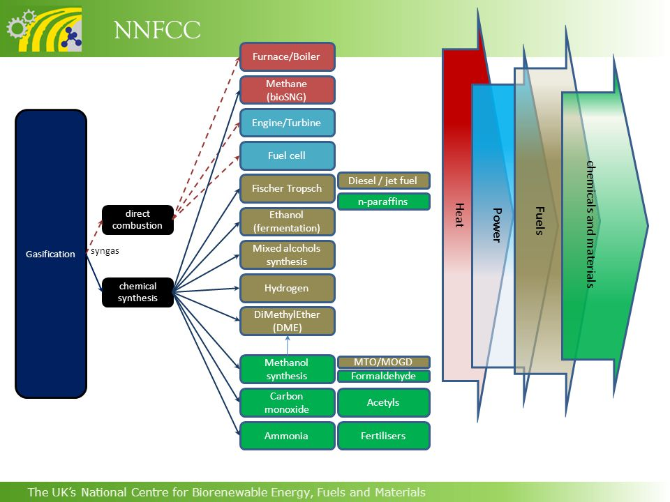 NNFCC The UK's National Centre for Biorenewable Energy, Fuels and Materials Methane (bioSNG) Mixed alcohols synthesis Furnace/Boiler Fuel cell Ethanol (fermentation) Fischer Tropsch Engine/Turbine direct combustion chemical synthesis Gasification Methanol synthesis Carbon monoxide Hydrogen Ammonia DiMethylEther (DME) Diesel / jet fuel n-paraffins Fertilisers Acetyls MTO/MOGD Formaldehyde Heat Power Fuels chemicals and materials syngas