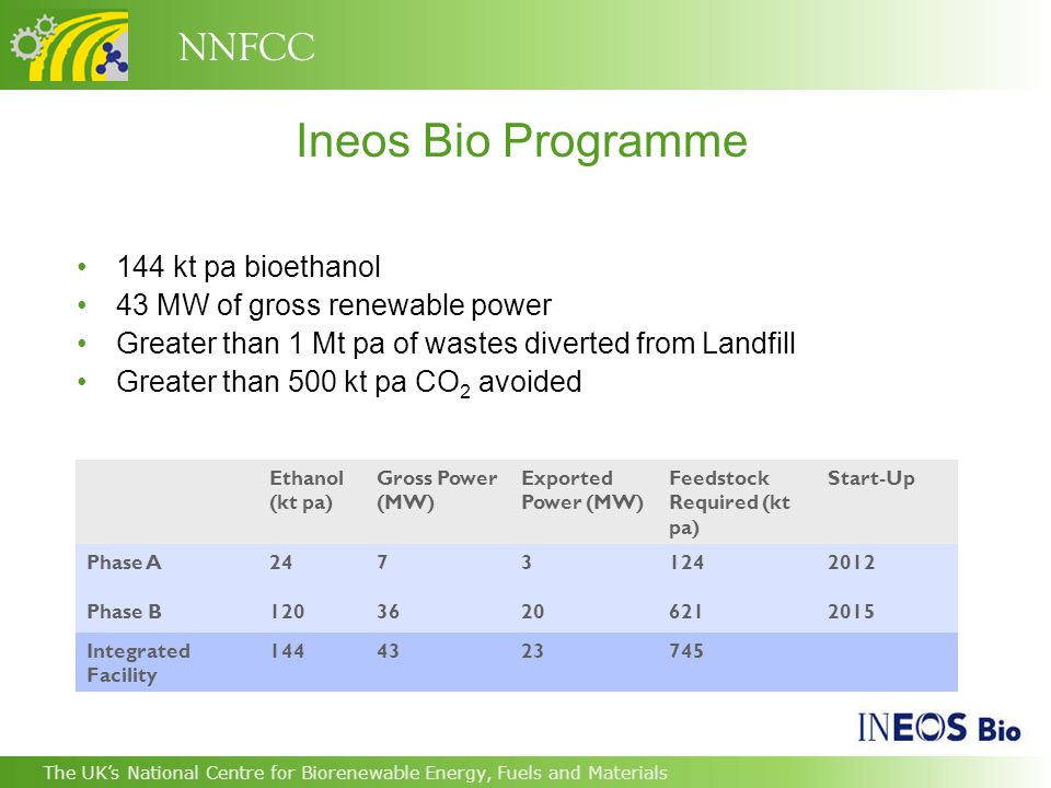 NNFCC The UK's National Centre for Biorenewable Energy, Fuels and Materials Ineos Bio Programme 144 kt pa bioethanol 43 MW of gross renewable power Greater than 1 Mt pa of wastes diverted from Landfill Greater than 500 kt pa CO 2 avoided Ethanol (kt pa) Gross Power (MW) Exported Power (MW) Feedstock Required (kt pa) Start-Up Phase A24731242012 Phase B12036206212015 Integrated Facility 1444323745