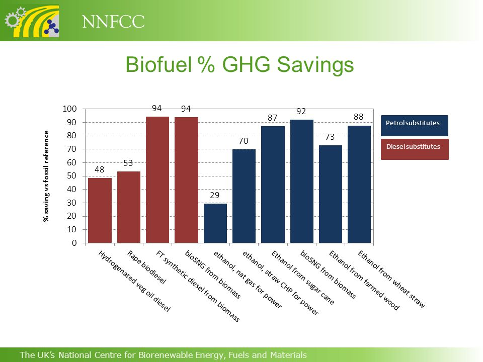NNFCC The UK's National Centre for Biorenewable Energy, Fuels and Materials Biofuel % GHG Savings
