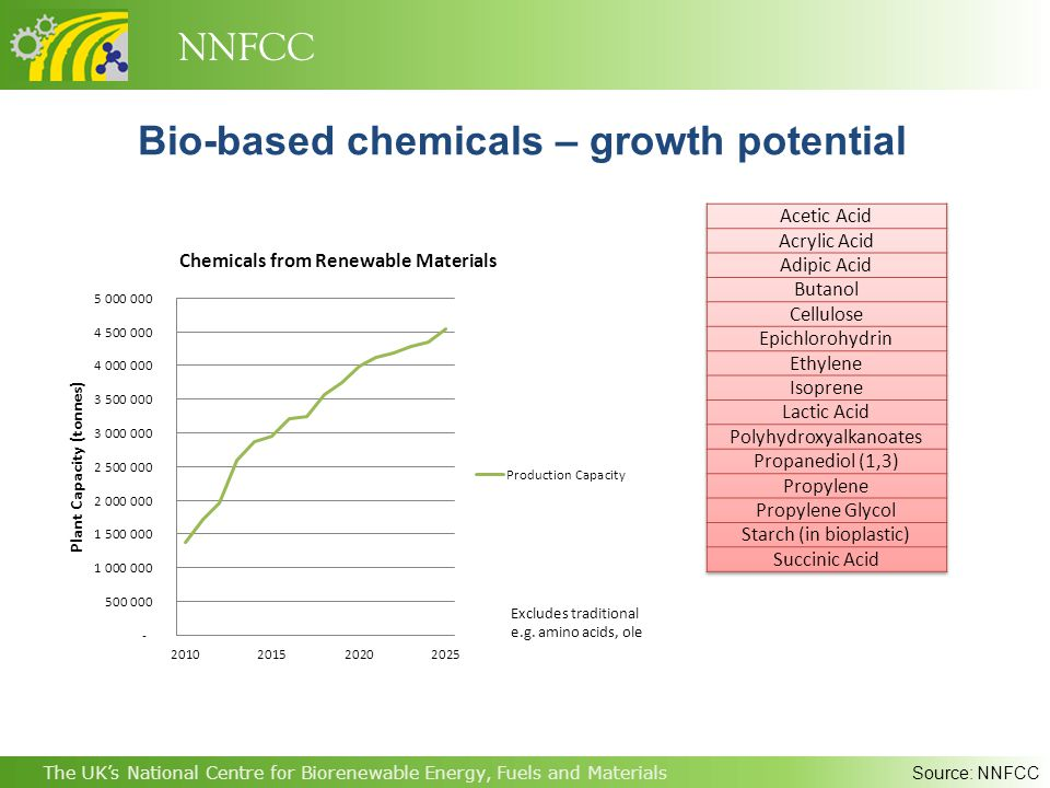 NNFCC The UK's National Centre for Biorenewable Energy, Fuels and Materials Bio-based chemicals – growth potential Source: NNFCC