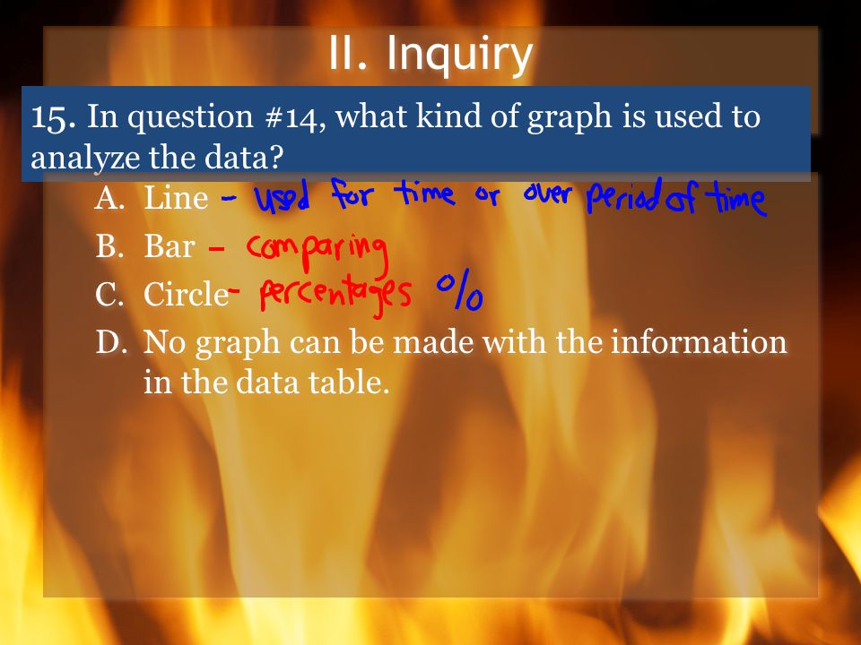 II. Inquiry 15. In question #14, what kind of graph is used to analyze the data.