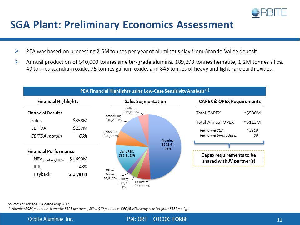 TSX: ORT OTCQX: EORBF SGA Plant: Preliminary Economics Assessment 11 Orbite Aluminae Inc.