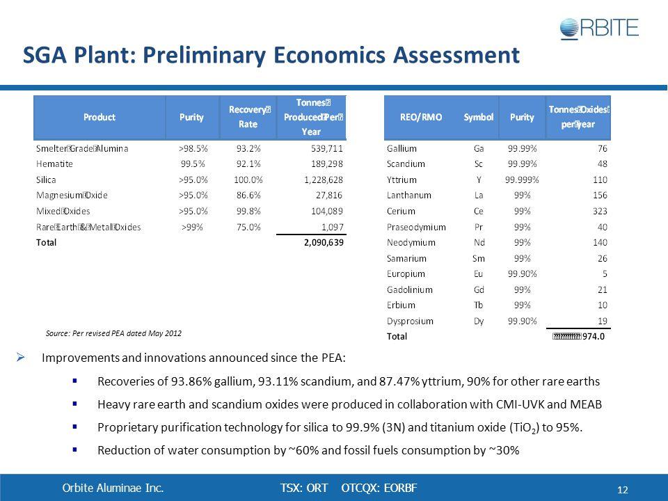 TSX: ORT OTCQX: EORBF SGA Plant: Preliminary Economics Assessment 12 Orbite Aluminae Inc.