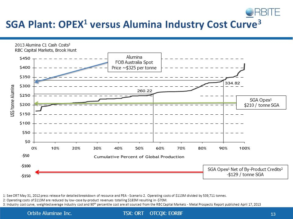TSX: ORT OTCQX: EORBF SGA Plant: OPEX 1 versus Alumina Industry Cost Curve 3 1: See ORT May 31, 2012 press release for detailed breakdown of resource and PEA - Scenario 2.